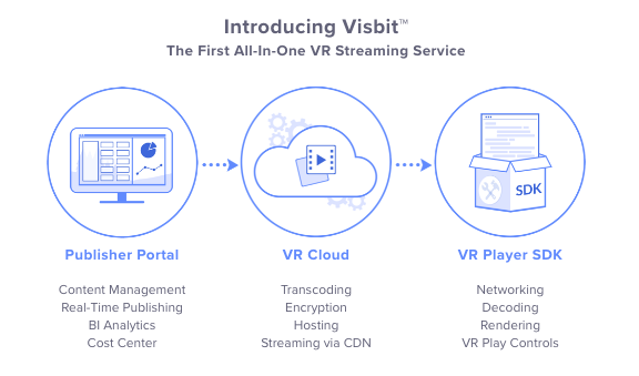 Visbit features a publisher portal, VR cloud and VR player SDK to provide an all-in-one 360 and VR video streaming solution.