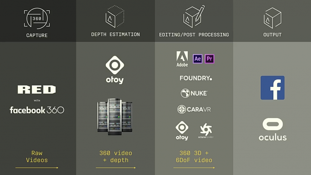 Workflow, from capture to distribution. Screenshot from Cabral's presentation.